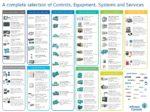 Johnson Controls / York International LINE CARD